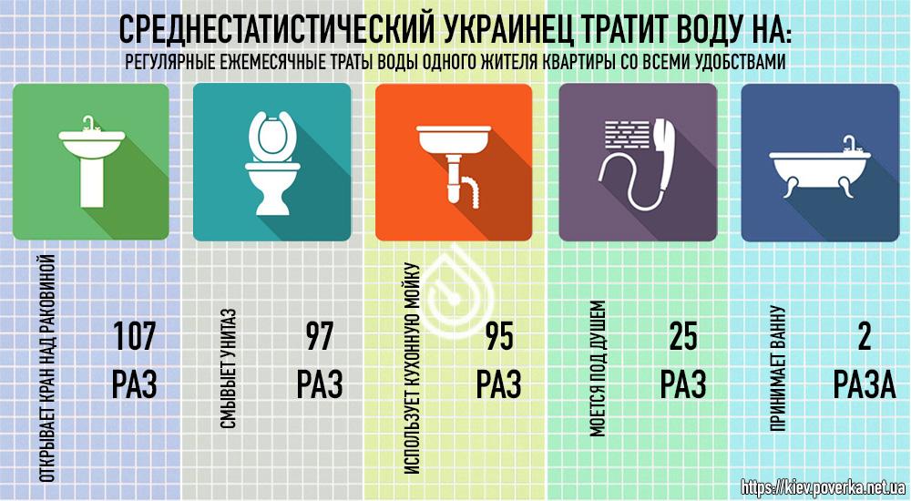 Нормы потребления воды Киев и Украина